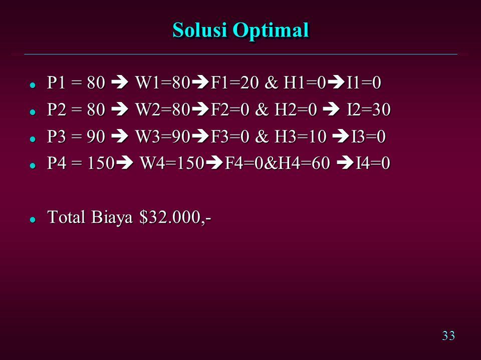 32 l Kendala permintaan: It = I t-1 + Pt – Dt It = I t-1 + Pt – Dt t=1  P1 – I1 + Io = 80000.