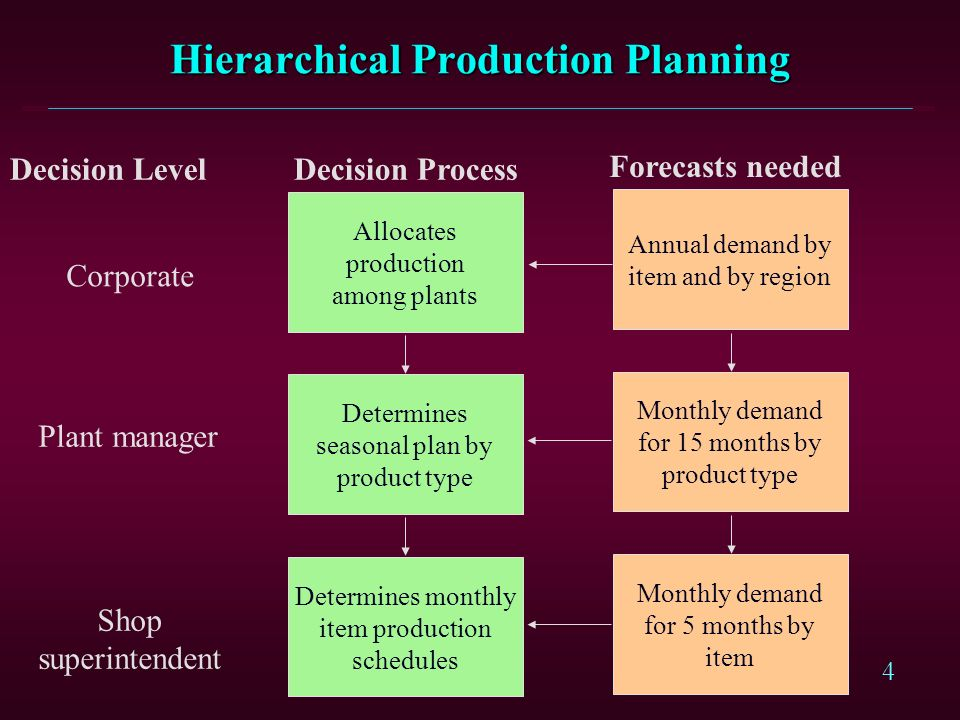3 Capacity Planning, Aggregate Planning, Master Schedule, and Short-Term Scheduling Capacity Planning 1. Facility Size 2. Equipment Procurement Aggreg