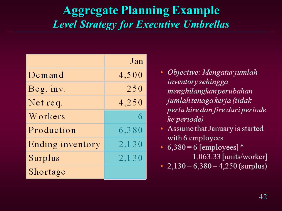 41 Aggregate Planning Example Chase Strategy for Executive Umbrellas January costs: $21,250.00 = 4,250 [units] * $5 [$/unit] $ 5,627.59 = 3.997 [worke
