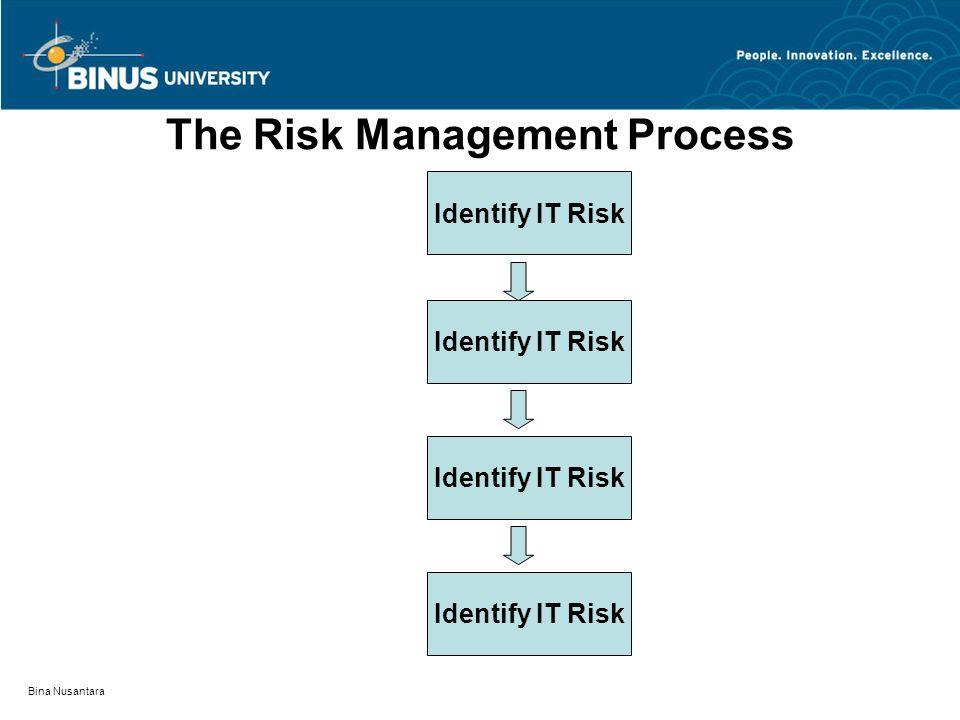 Bina Nusantara The Risk Management Process Identify IT Risk