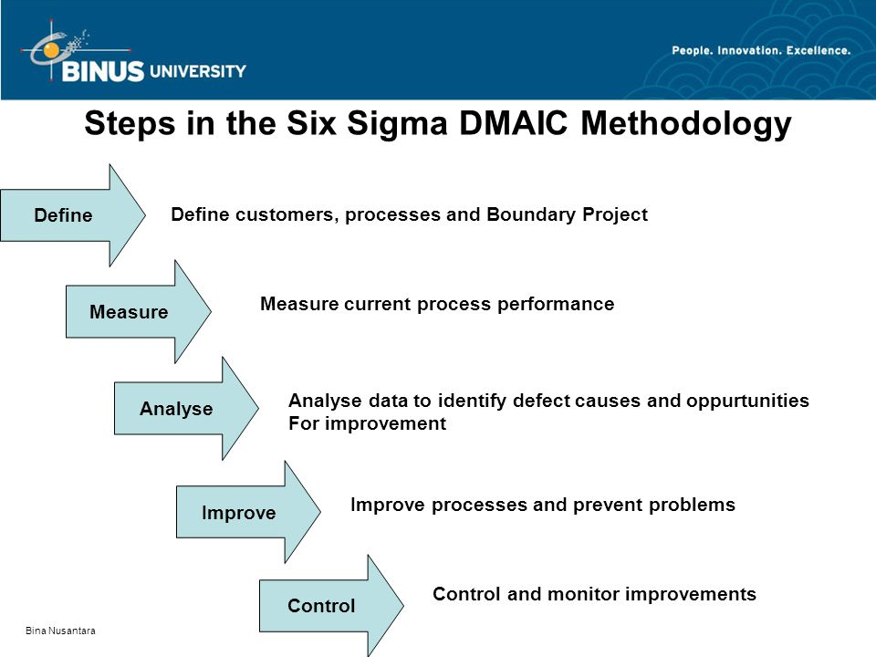 Bina Nusantara Steps in the Six Sigma DMAIC Methodology Define Measure Analyse Improve Control Define customers, processes and Boundary Project Measur