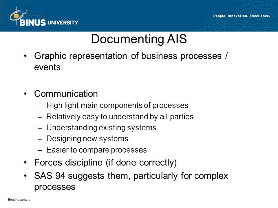 Bina Nusantara Documenting AIS Graphic representation of business processes / events Communication –High light main components of processes –Relativel