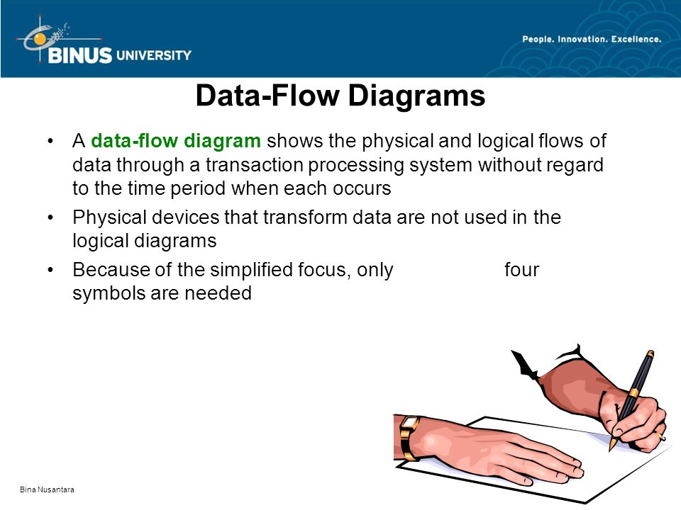Bina Nusantara Data-Flow Diagrams A data-flow diagram shows the physical and logical flows of data through a transaction processing system without reg