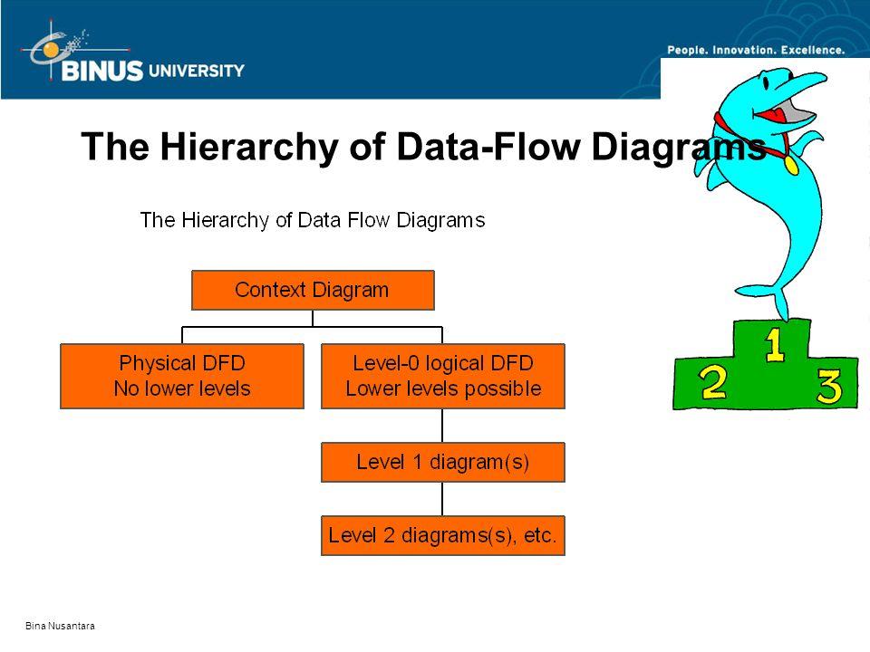 Bina Nusantara The Hierarchy of Data-Flow Diagrams