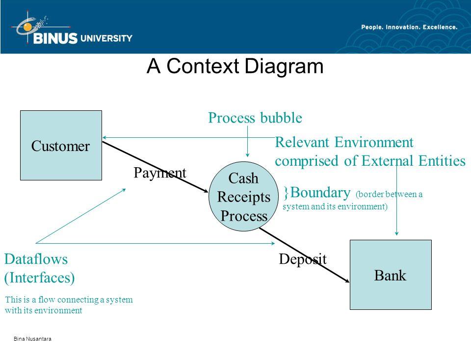 Bina Nusantara A Context Diagram Customer Cash Receipts Process Bank Payment DepositDataflows (Interfaces) Process bubble }Boundary (border between a