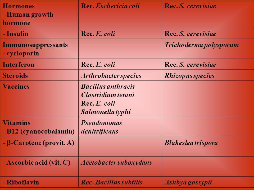 Hormones - Human growth hormone Rec. Eschericia coliRec. S. cerevisiae - InsulinRec. E. coliRec. S. cerevisiae Immunosuppressants - cycloporin Trichod