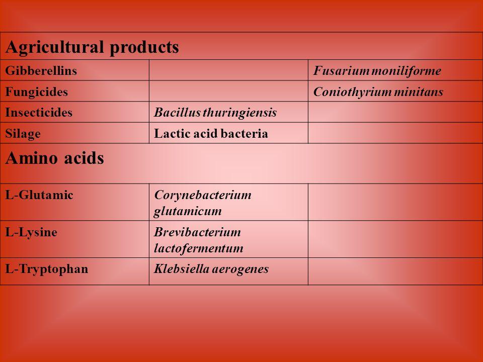 Agricultural products GibberellinsFusarium moniliforme FungicidesConiothyrium minitans InsecticidesBacillus thuringiensis SilageLactic acid bacteria A