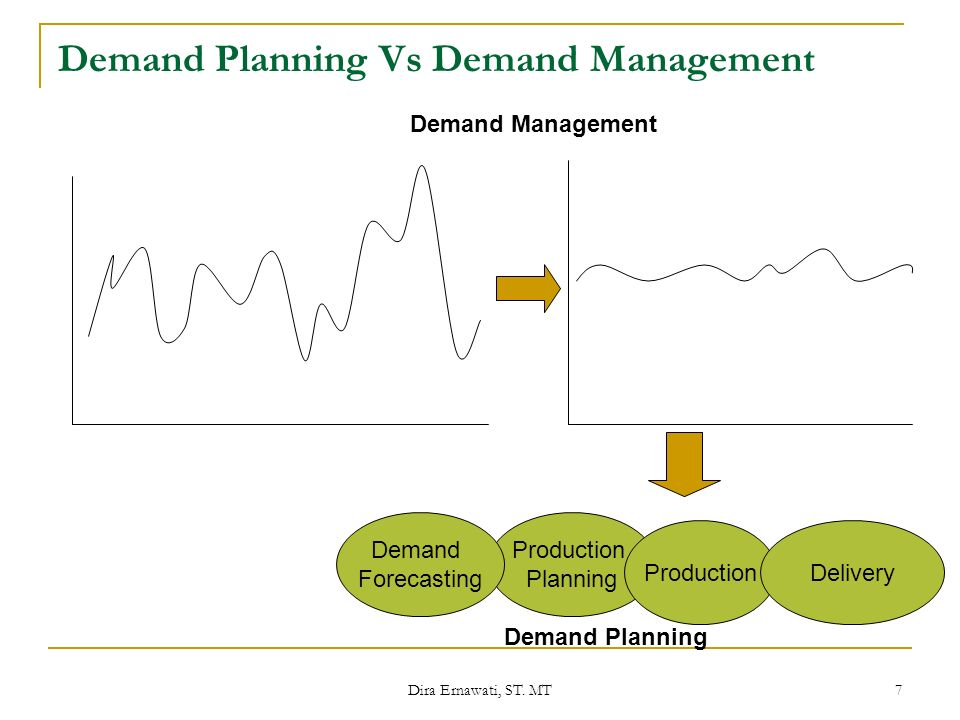 Dira Ernawati, ST. MT 7 Demand Planning Vs Demand Management Production Planning ProductionDelivery Demand Management Demand Planning Demand Forecasti