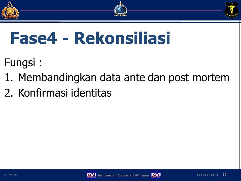 Fase4 - Rekonsiliasi Fungsi : 1.Membandingkan data ante dan post mortem 2.Konfirmasi identitas S E C R E T A R I A T 35 Indonesian National DVI Team D