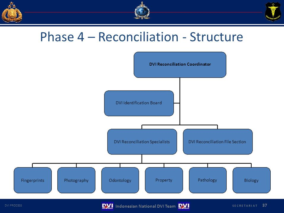 DVI Reconciliation SpecialistsDVI Reconciliation File Section Phase 4 – Reconciliation ‐ Structure DVI Reconciliation Coordinator DVI Identification Board FingerprintsPhotographyOdontology PropertyPathology Biology S E C R E T A R I A T 37 Indonesian National DVI Team DVI PROCESS