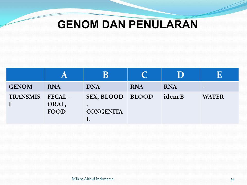 ABCDE GENOMRNADNARNA - TRANSMIS I FECAL – ORAL, FOOD SEX, BLOOD, CONGENITA L BLOODidem BWATER GENOM DAN PENULARAN 34Mikro Akbid Indonesia