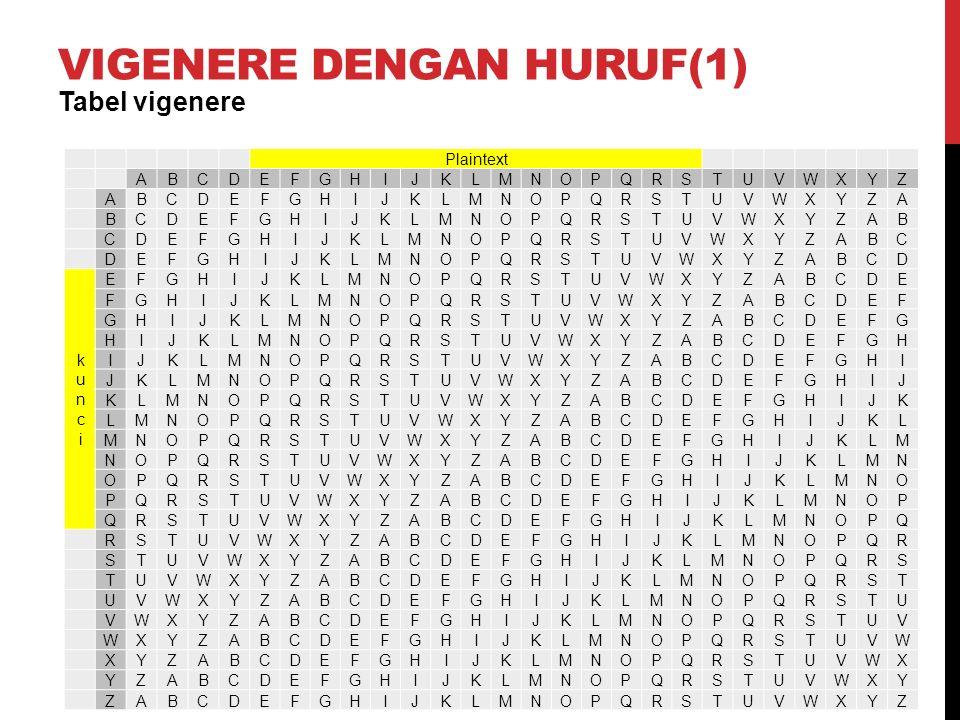 VIGENERE DENGAN HURUF (2) Plaintext: Saya Belajar Keamanan Komputer Kunci: CRYPTO Jika dilihat dari tabel vigenere dengan menggunaka baris dan klom maka: Ciphertext: SAYABELAJARKEAMANANKOMPUTER CRYPTOCRYPTOCRYPTOCRYPTOCRY VSXQVTOSIQLZHSLQHPQCNCJJWWQ