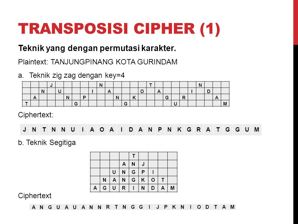 TRANSPOSISI CIPHER (1) Teknik yang dengan permutasi karakter. Plaintext: TANJUNGPINANG KOTA GURINDAM a.Teknik zig zag dengan key=4 Ciphertext: b. Tekn