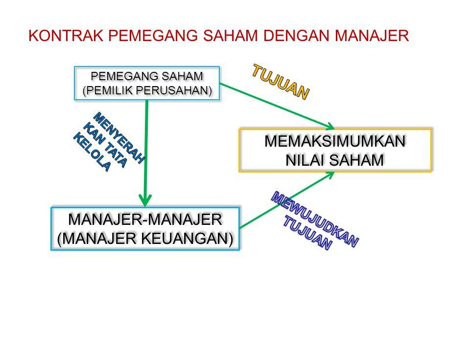 KONTRAK PEMEGANG SAHAM DENGAN MANAJER PEMEGANG SAHAM (PEMILIK PERUSAHAN) PEMEGANG SAHAM (PEMILIK PERUSAHAN) MANAJER-MANAJER (MANAJER KEUANGAN) MANAJER-MANAJER (MANAJER KEUANGAN) MEMAKSIMUMKAN NILAI SAHAM