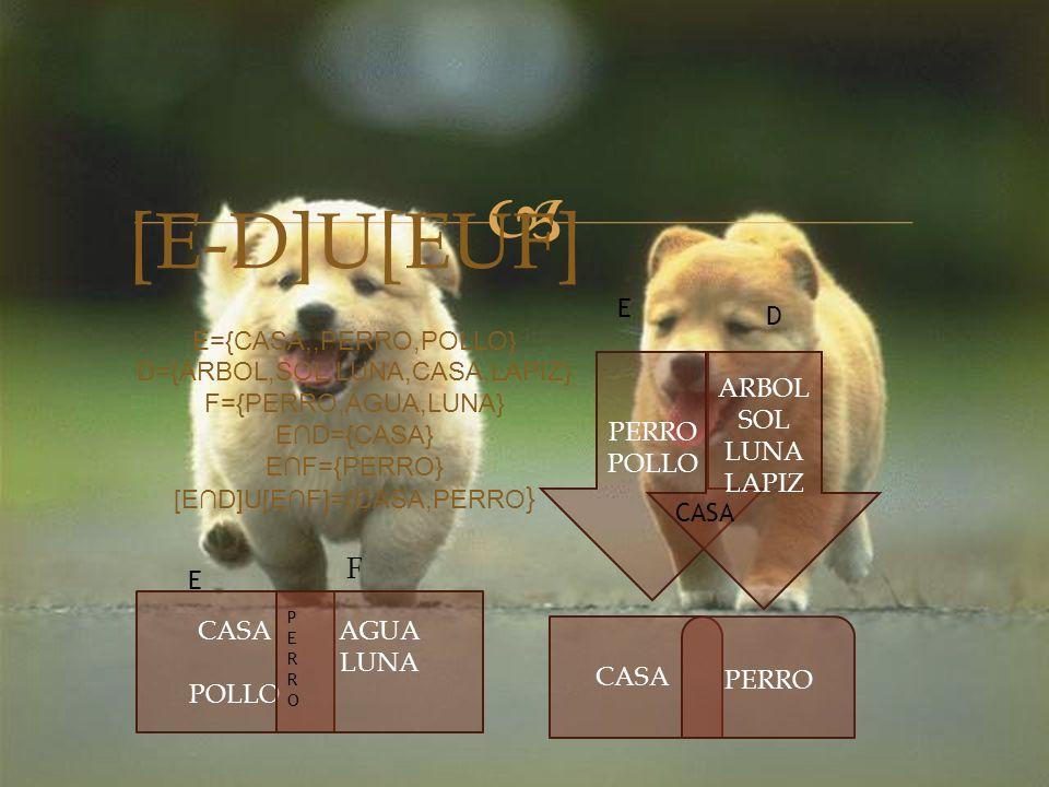  [E-D]U[EUF] E={CASA,,PERRO,POLLO} D={ARBOL,SOL,LUNA,CASA,LAPIZ} F={PERRO,AGUA,LUNA} E∩D={CASA} E∩F={PERRO} [E∩D]U[E∩F]={CASA,PERRO } F PERRO POLLO ARBOL SOL LUNA LAPIZ CASA POLLO AGUA LUNA PERROPERRO CASA PERRO E D E