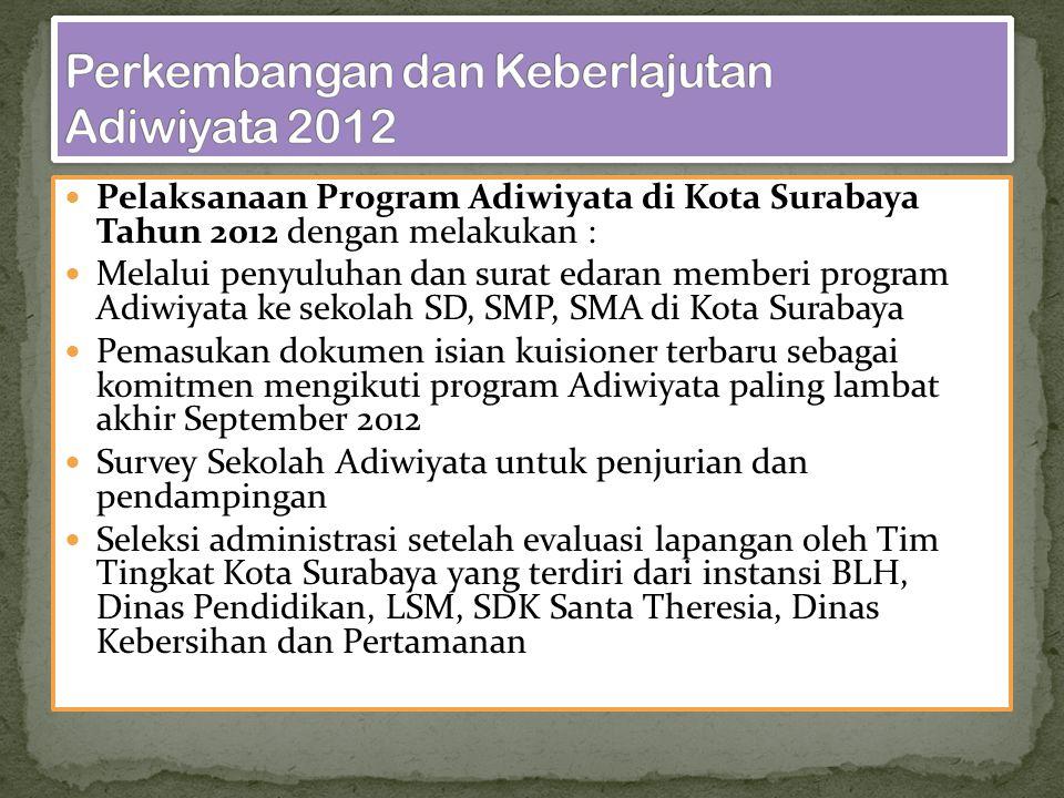 Pelaksanaan Program Adiwiyata di Kota Surabaya Tahun 2012 dengan melakukan : Melalui penyuluhan dan surat edaran memberi program Adiwiyata ke sekolah