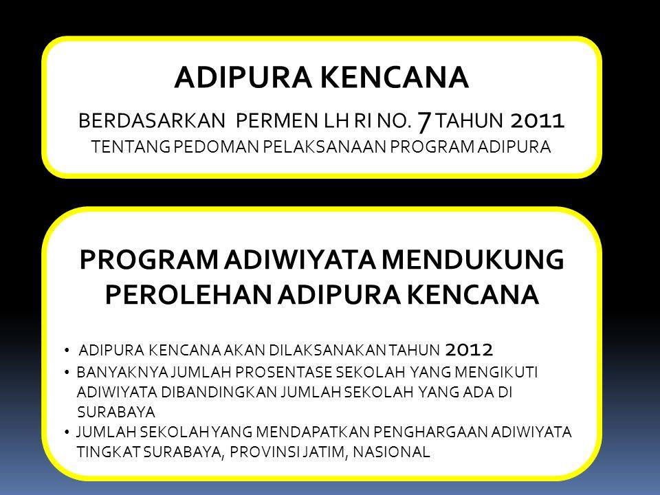 ADIPURA KENCANA BERDASARKAN PERMEN LH RI NO. 7 TAHUN 2011 TENTANG PEDOMAN PELAKSANAAN PROGRAM ADIPURA PROGRAM ADIWIYATA MENDUKUNG PEROLEHAN ADIPURA KE