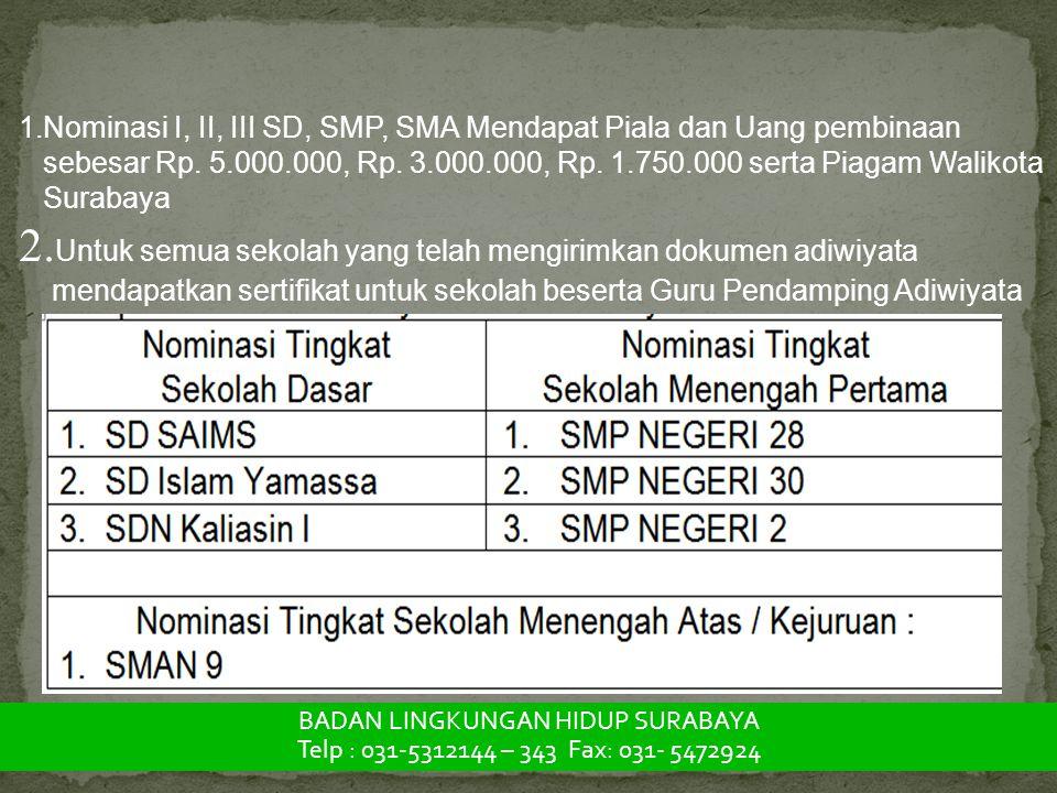 1.Nominasi I, II, III SD, SMP, SMA Mendapat Piala dan Uang pembinaan sebesar Rp. 5.000.000, Rp. 3.000.000, Rp. 1.750.000 serta Piagam Walikota Surabay