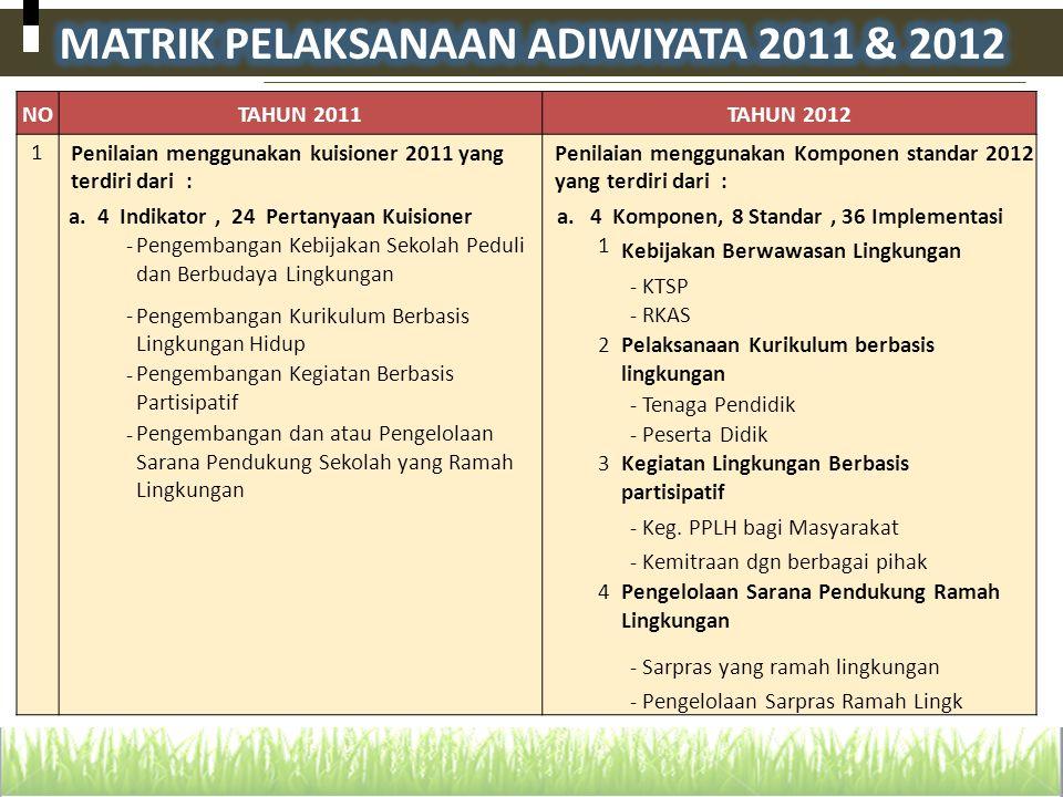 NOTAHUN 2011TAHUN 2012 1 Penilaian menggunakan kuisioner 2011 yang terdiri dari : Penilaian menggunakan Komponen standar 2012 yang terdiri dari : a.4