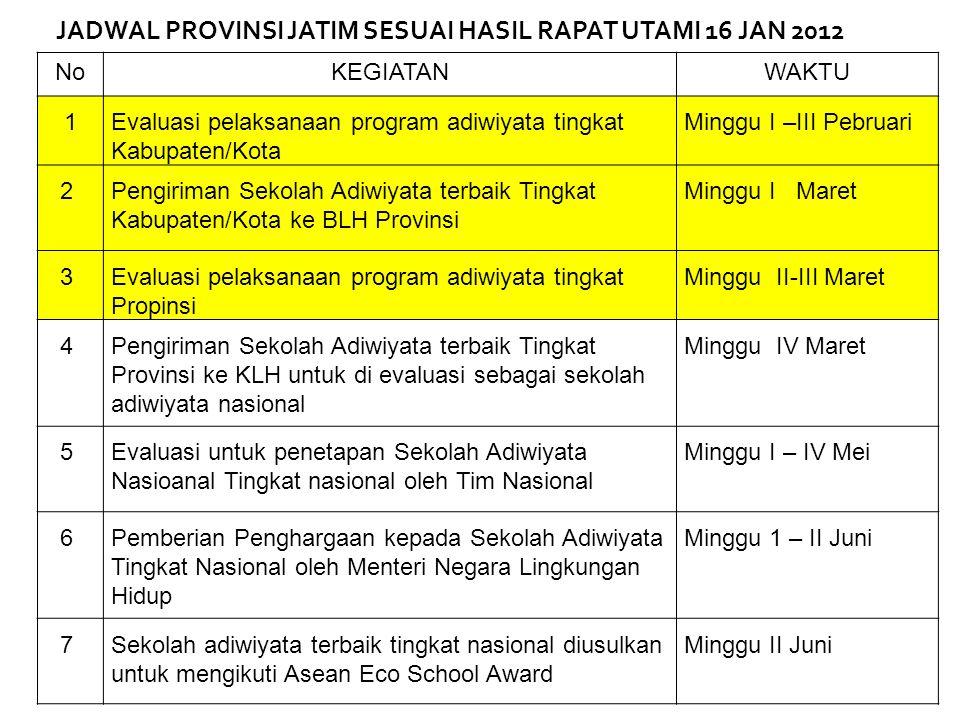 NoKEGIATANWAKTU 1 Evaluasi pelaksanaan program adiwiyata tingkat Kabupaten/Kota Minggu I –III Pebruari 2 Pengiriman Sekolah Adiwiyata terbaik Tingkat