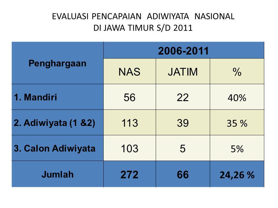 EVALUASI PENCAPAIAN ADIWIYATA NASIONAL DI JAWA TIMUR S/D 2011 Penghargaan 2006-2011 NASJATIM% 1. Mandiri 5622 40% 2. Adiwiyata (1 &2) 11339 35 % 3. Ca