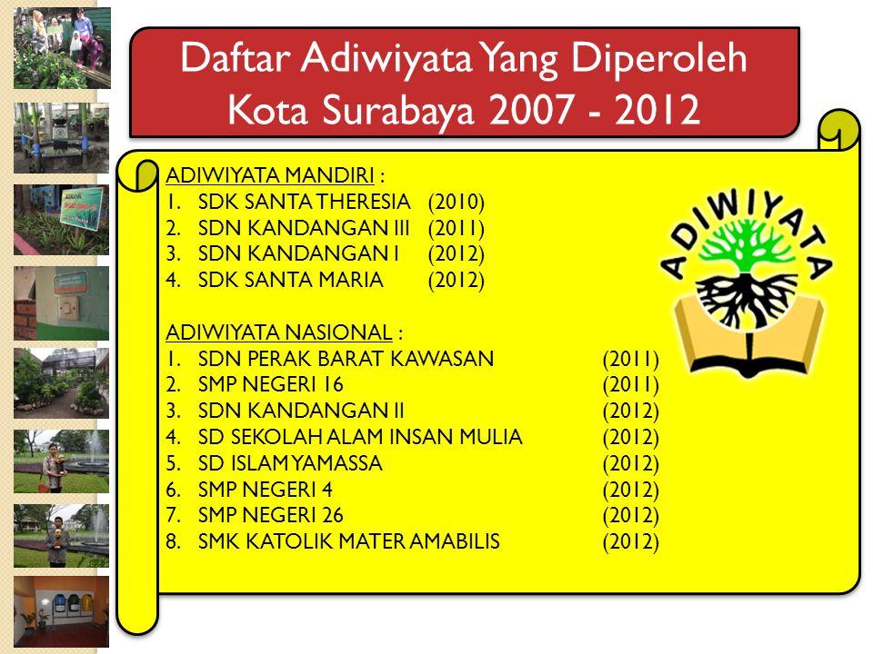 ADIWIYATA MANDIRI : 1.SDK SANTA THERESIA (2010) 2.SDN KANDANGAN III (2011) 3.SDN KANDANGAN I (2012) 4.SDK SANTA MARIA (2012) ADIWIYATA NASIONAL : 1.SD