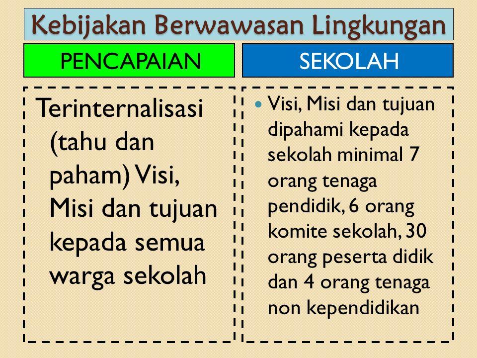 Kebijakan Berwawasan Lingkungan PENCAPAIAN Terinternalisasi (tahu dan paham) Visi, Misi dan tujuan kepada semua warga sekolah SEKOLAH Visi, Misi dan t