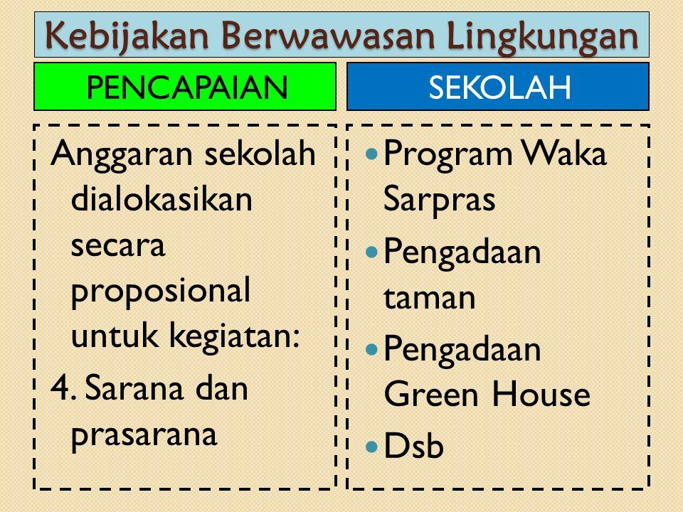 Kebijakan Berwawasan Lingkungan PENCAPAIAN Anggaran sekolah dialokasikan secara proposional untuk kegiatan: 4. Sarana dan prasarana SEKOLAH Program Wa