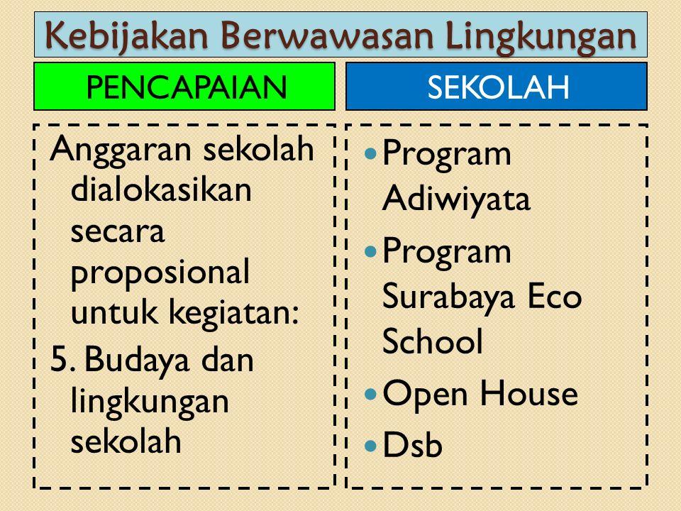 Kebijakan Berwawasan Lingkungan PENCAPAIAN Anggaran sekolah dialokasikan secara proposional untuk kegiatan: 5. Budaya dan lingkungan sekolah SEKOLAH P