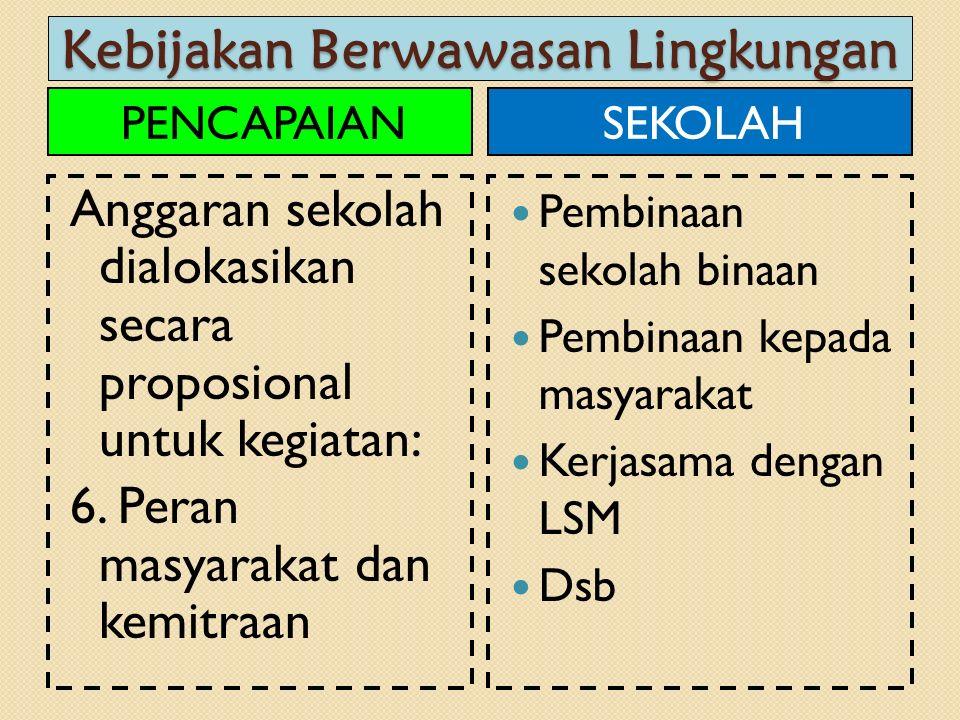 Kebijakan Berwawasan Lingkungan PENCAPAIAN Anggaran sekolah dialokasikan secara proposional untuk kegiatan: 6. Peran masyarakat dan kemitraan SEKOLAH
