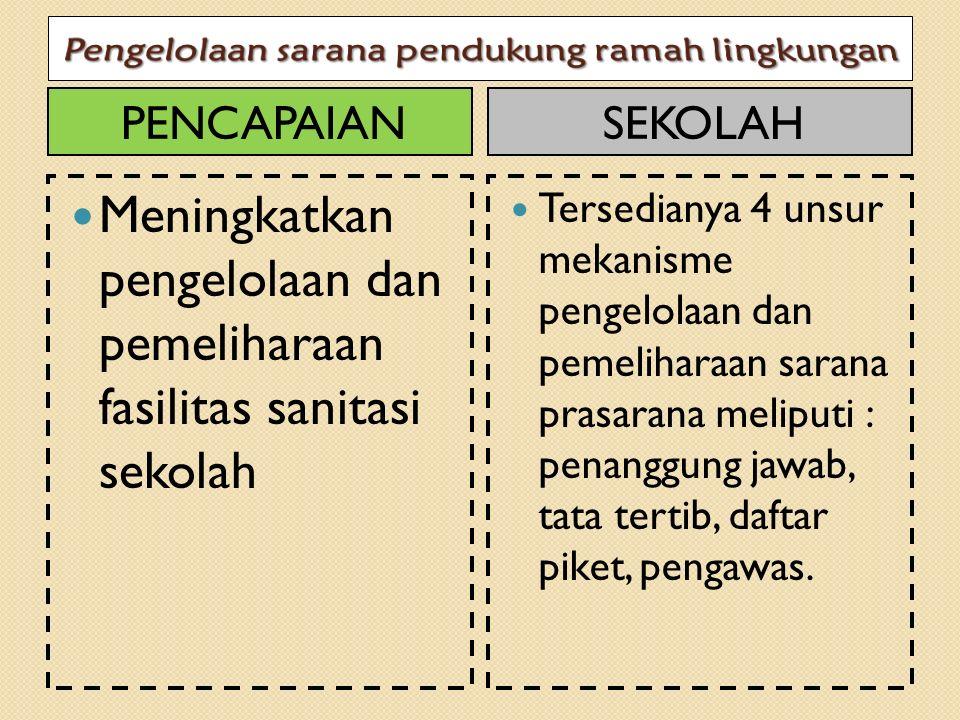 PENCAPAIAN Meningkatkan pengelolaan dan pemeliharaan fasilitas sanitasi sekolah SEKOLAH Tersedianya 4 unsur mekanisme pengelolaan dan pemeliharaan sar