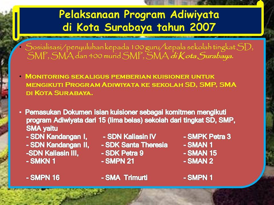Pelaksanaan Program Adiwiyata di Kota Surabaya tahun 2007