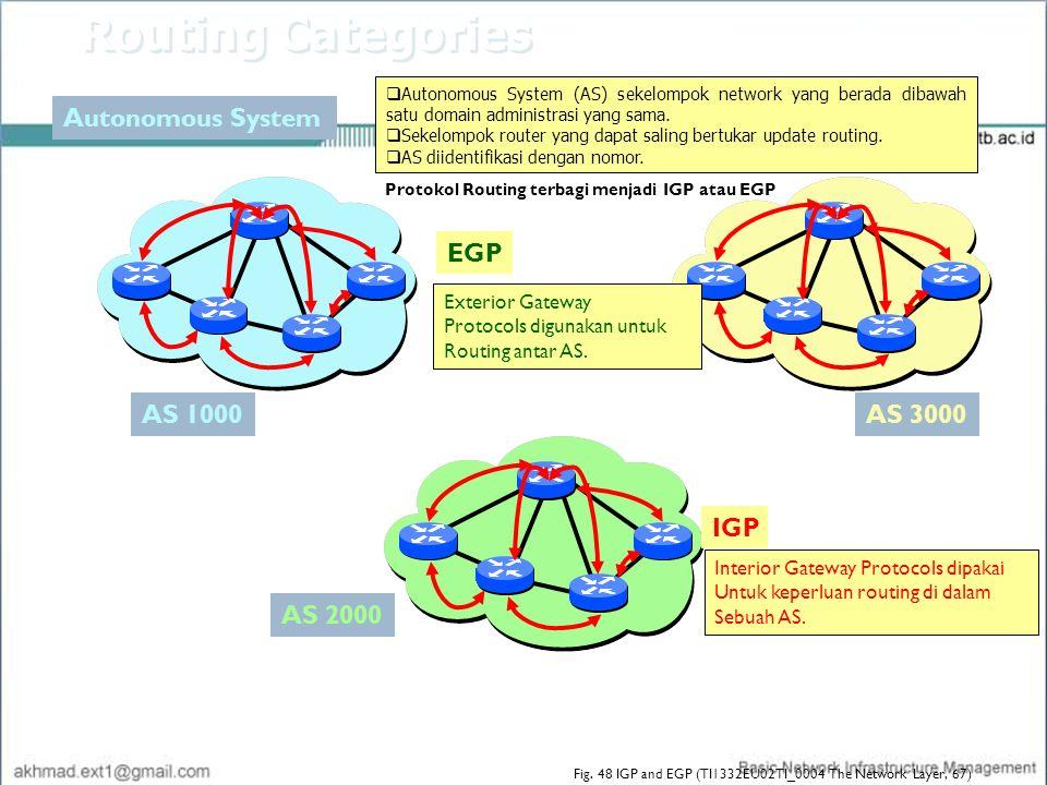 Autonomous System AS 2000 AS 3000 IGP Interior Gateway Protocols dipakai Untuk keperluan routing di dalam Sebuah AS. Exterior Gateway Protocols diguna