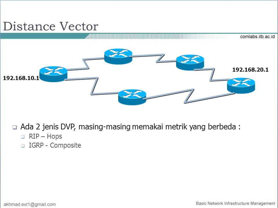 Distance Vector  Ada 2 jenis DVP, masing-masing memakai metrik yang berbeda :  RIP – Hops  IGRP - Composite 192.168.10.1 192.168.20.1