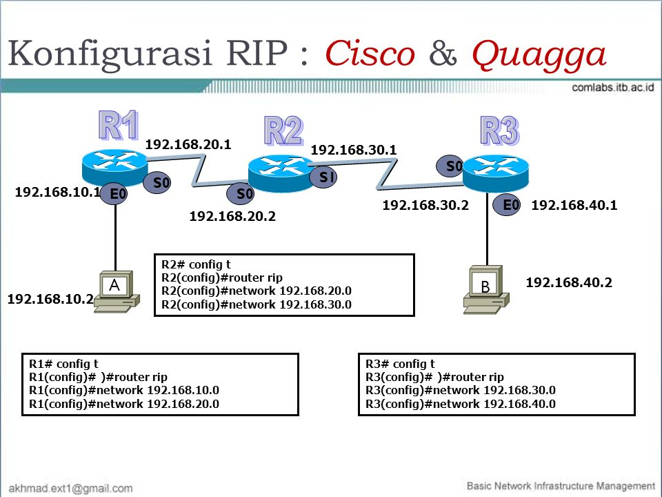 S0 E0 192.168.10.1 A B S0 S1 R1# config t R1(config)# )#router rip R1(config)#network 192.168.10.0 R1(config)#network 192.168.20.0 R2# config t R2(con
