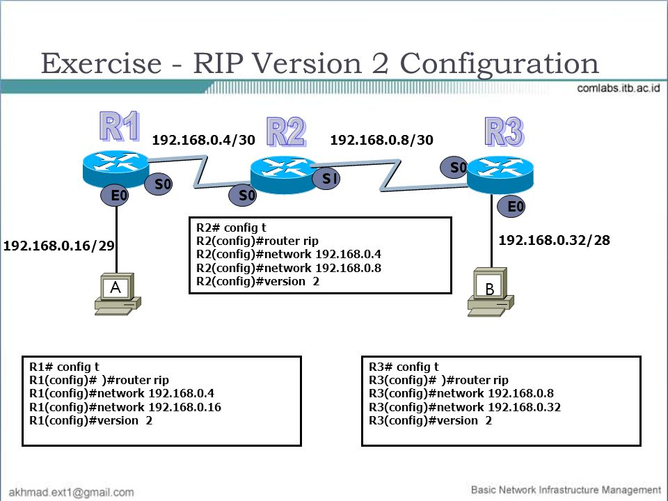 Exercise - RIP Version 2 Configuration S0 E0 192.168.0.16/29 A B S0 S1 192.168.0.4/30192.168.0.8/30 192.168.0.32/28 R2# config t R2(config)#router rip