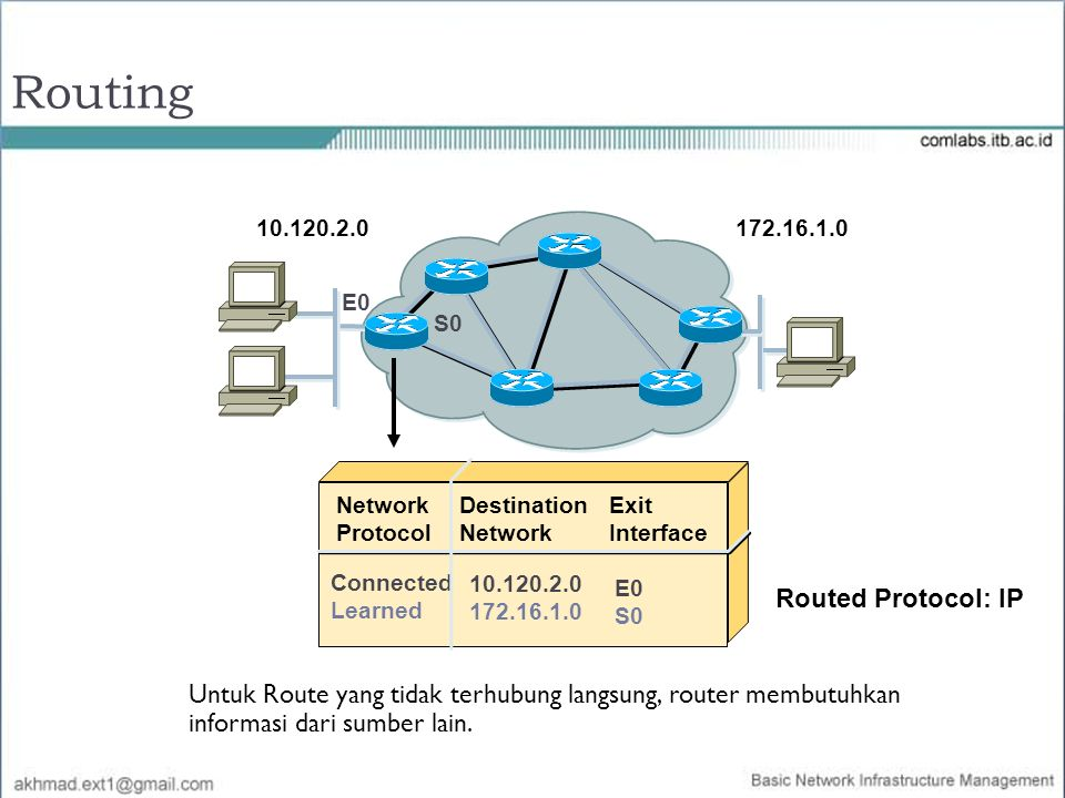 Network Protocol Destination Network Connected Learned 10.120.2.0 172.16.1.0 Exit Interface E0 S0 Routed Protocol: IP Untuk Route yang tidak terhubung