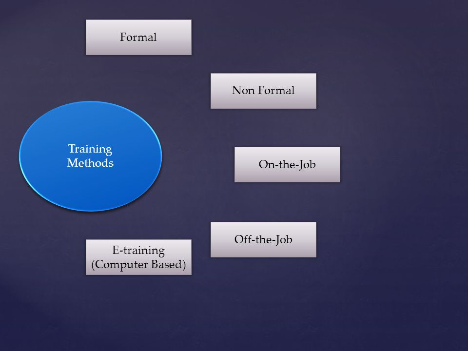 Formal Non Formal E-training (Computer Based) Off-the-Job On-the-Job Training Methods
