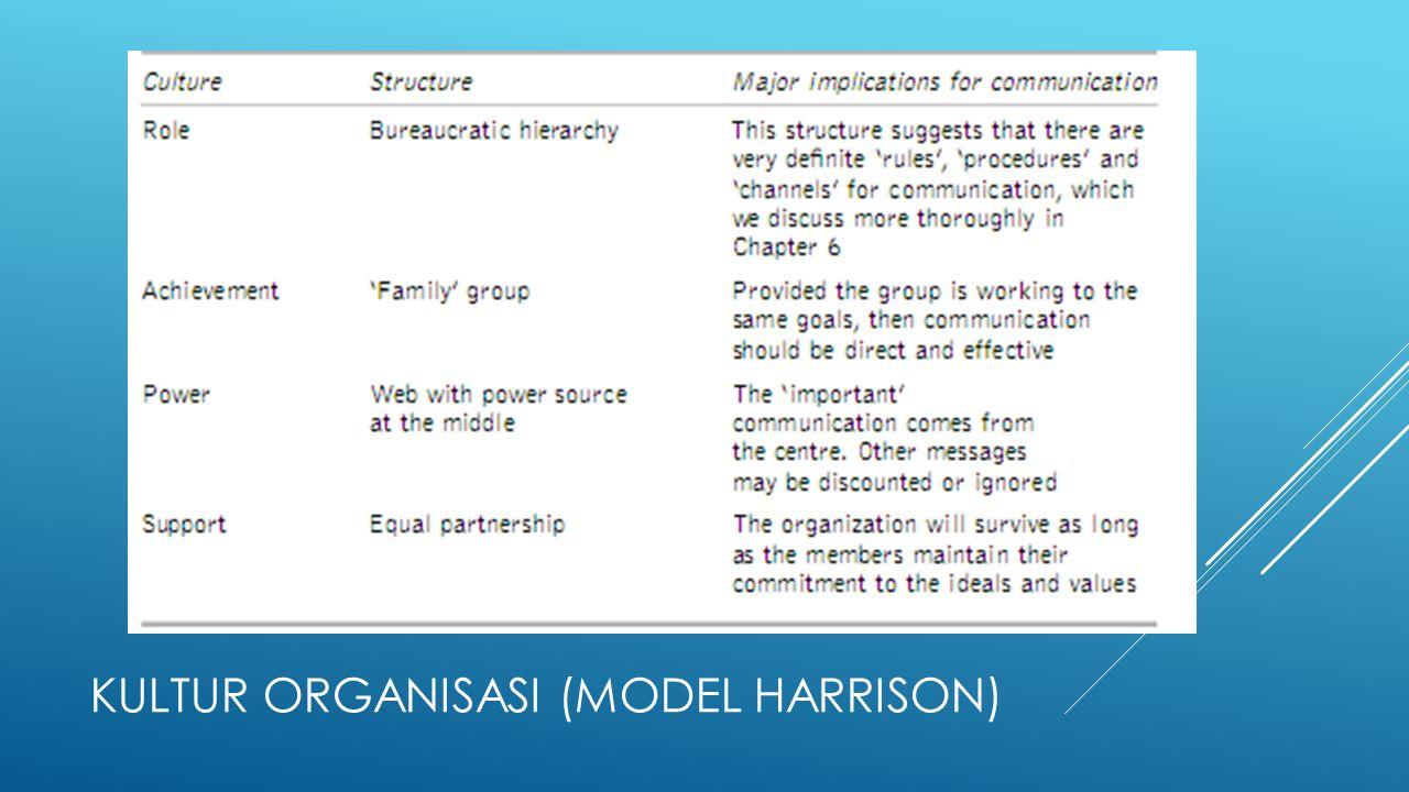 KULTUR ORGANISASI (MODEL HARRISON)