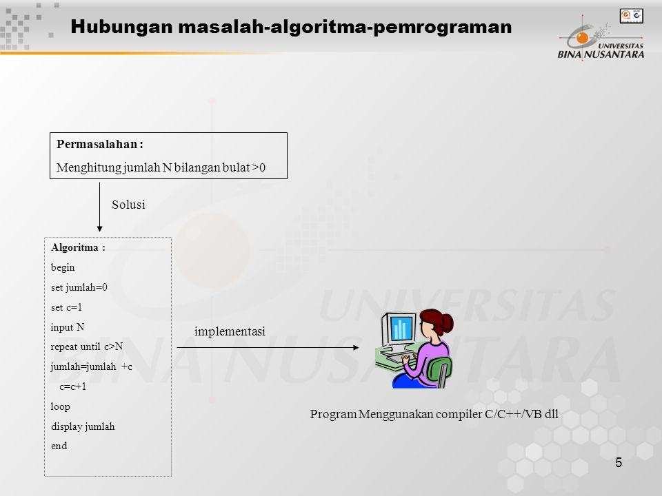 5 Hubungan masalah-algoritma-pemrograman Permasalahan : Menghitung jumlah N bilangan bulat >0 Solusi Algoritma : begin set jumlah=0 set c=1 input N re
