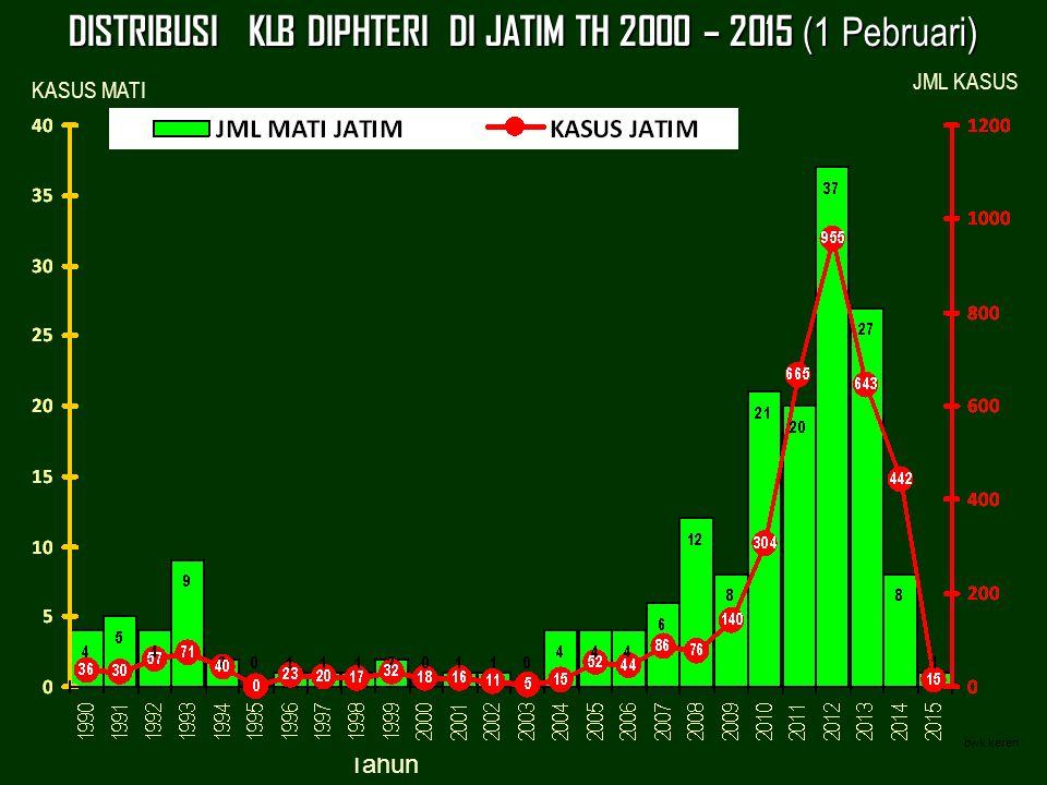 DISTRIBUSI KLB DIPHTERI DI JATIM TH 2000 – 2015 (1 Pebruari) bwk keren Tahun bagaimana situasi DIFTERI di jawa timur & INDONESIA bwk keren JML KASUS K