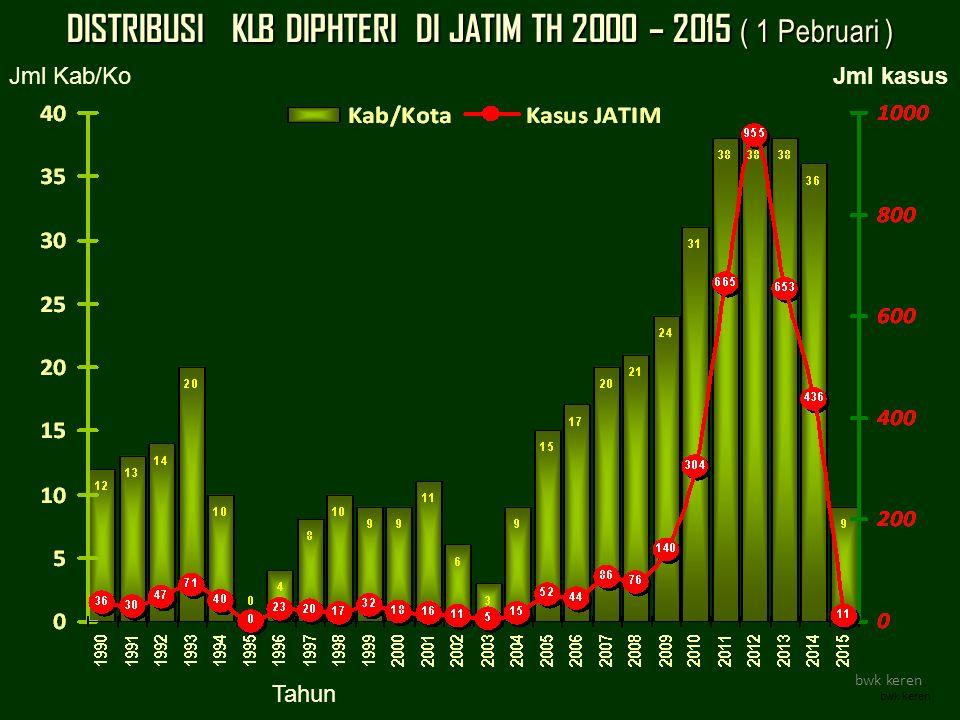 DISTRIBUSI KLB DIPHTERI DI JATIM TH 2000 – 2015 ( 1 Pebruari ) bwk keren Tahun bwk keren Jml Kab/Ko Jml kasus