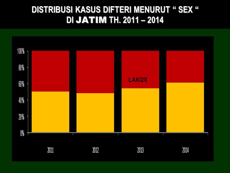 """DISTRIBUSI KASUS DIFTERI MENURUT """" SEX """" DI JATIM TH. 2011 – 2014 <1 TH WANITA LAKI2X"""