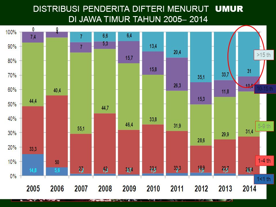 DISTRIBUSI PENDERITA DIFTERI MENURUT UMUR DI JAWA TIMUR TAHUN 2005– 2014 >15 th 10-15 th 5-9 th 1-4 th 1<1 th
