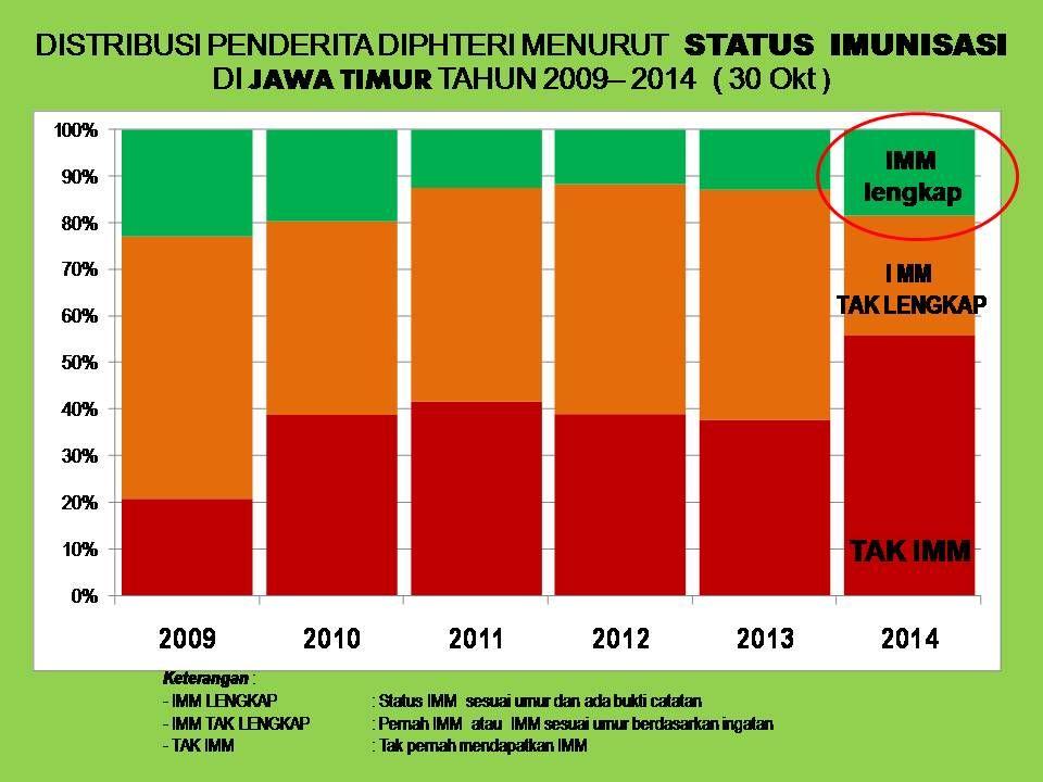 DISTRIBUSI PENDERITA DIPHTERI MENURUT STATUS IMUNISASI DI JAWA TIMUR TAHUN 2009– 2014 ( 30 Okt )
