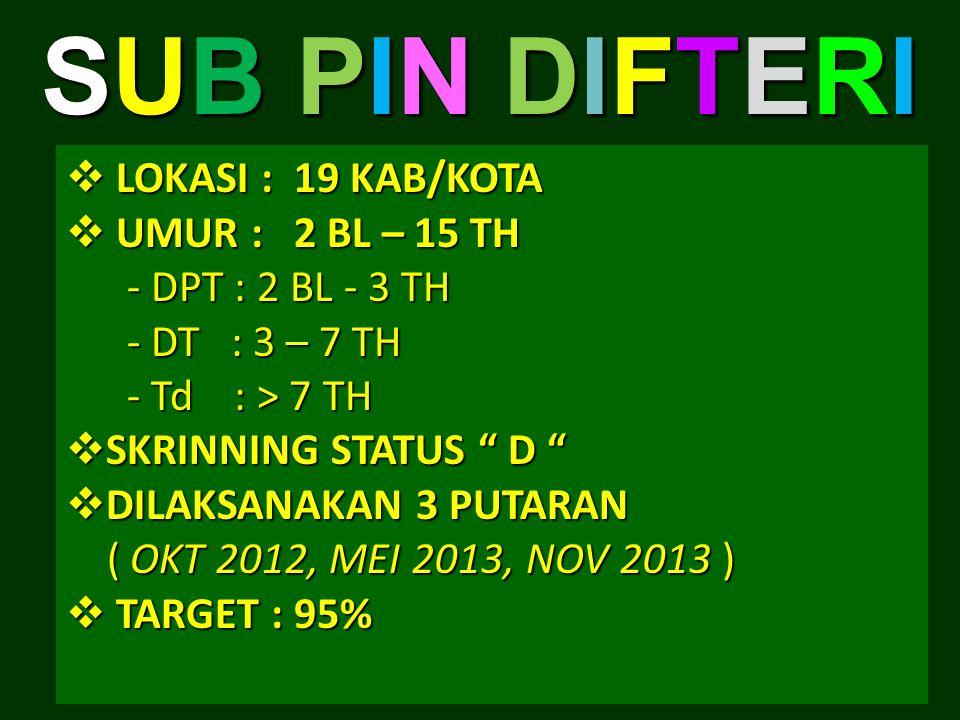 SUB PIN DIFTERISUB PIN DIFTERISUB PIN DIFTERISUB PIN DIFTERI  LOKASI : 19 KAB/KOTA  UMUR : 2 BL – 15 TH - DPT : 2 BL - 3 TH - DPT : 2 BL - 3 TH - DT