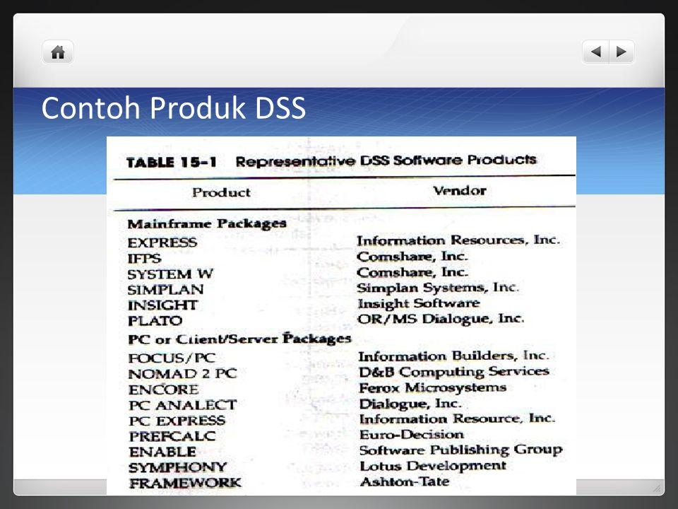 Contoh Produk DSS