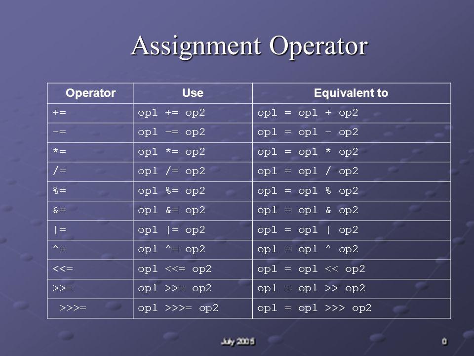 Assignment Operator OperatorUseEquivalent to +=op1 += op2op1 = op1 + op2 -=op1 -= op2op1 = op1 - op2 *=op1 *= op2op1 = op1 * op2 /=op1 /= op2op1 = op1 / op2 %=op1 %= op2op1 = op1 % op2 &=op1 &= op2op1 = op1 & op2 |=op1 |= op2op1 = op1 | op2 ^=op1 ^= op2op1 = op1 ^ op2 <<=op1 <<= op2op1 = op1 << op2 >>=op1 >>= op2op1 = op1 >> op2 >>>=op1 >>>= op2op1 = op1 >>> op2