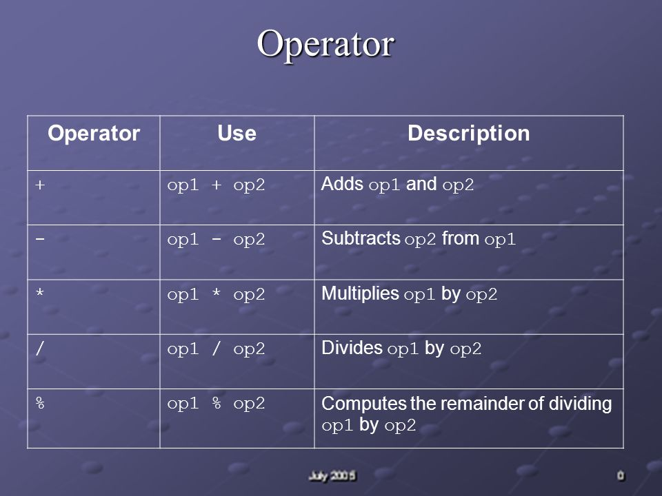 Operator OperatorUseDescription ++op++ Increments op by 1; evaluates to the value of op before it was incremented ++op Increments op by 1; evaluates to the value of op after it was incremented --op-- Decrements op by 1; evaluates to the value of op before it was decremented --op Decrements op by 1; evaluates to the value of op after it was decremented ++op Promotes op to int if it s a byte, short, or char --op Arithmetically negates op