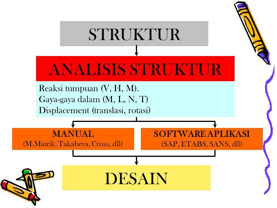 STRUKTUR ANALISIS STRUKTUR Reaksi tumpuan (V, H, M). Gaya-gaya dalam (M, L, N, T) Displacement (translasi, rotasi) DESAIN MANUAL (M.Matrik, Takabeya,